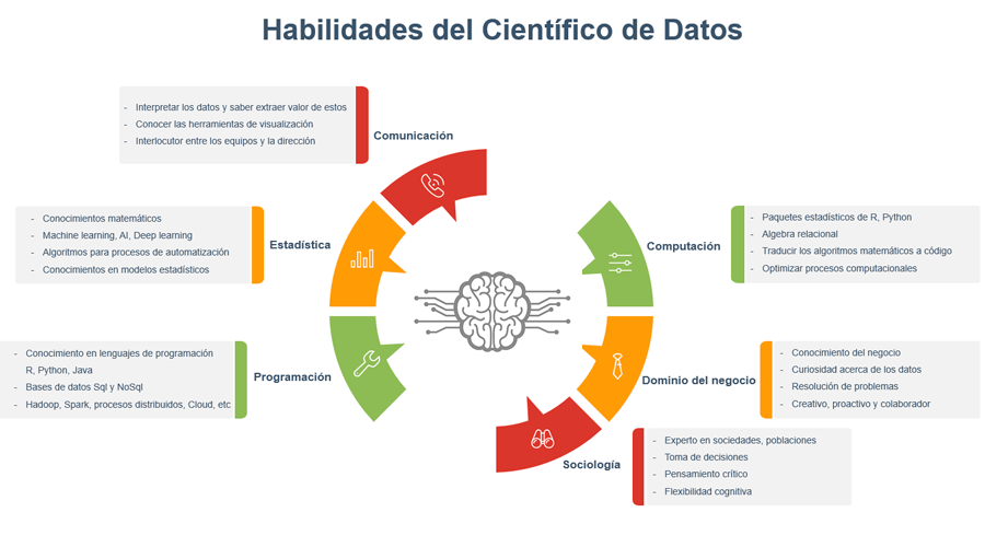 habilidades data scientist