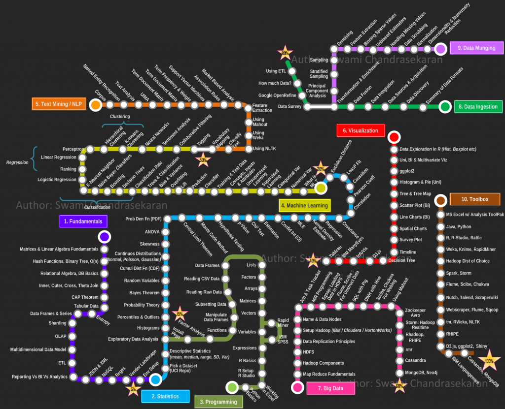 infografia data scientist