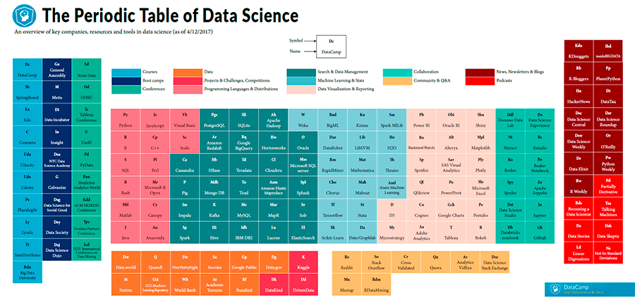 data scientist tabla periodica