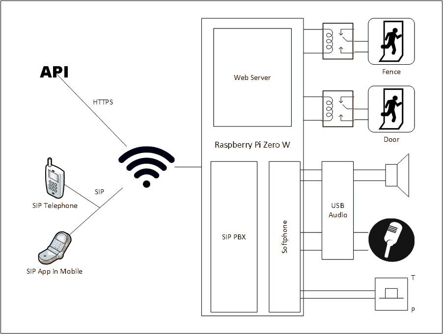 esquema portero automatico wifi con raspberry pi