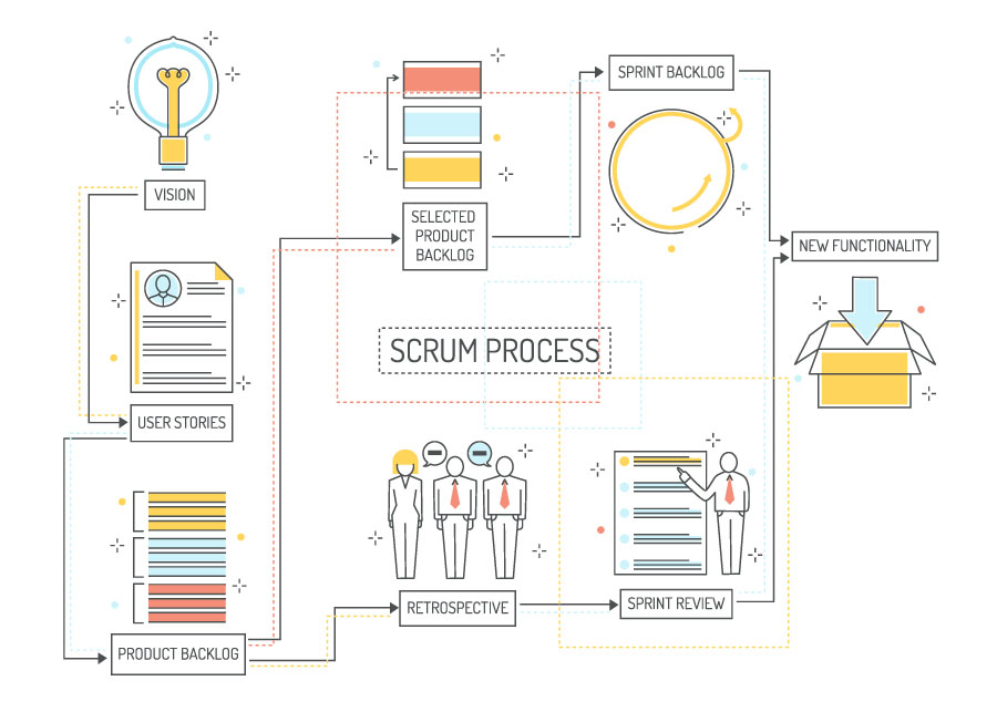 scrum process in agile framework