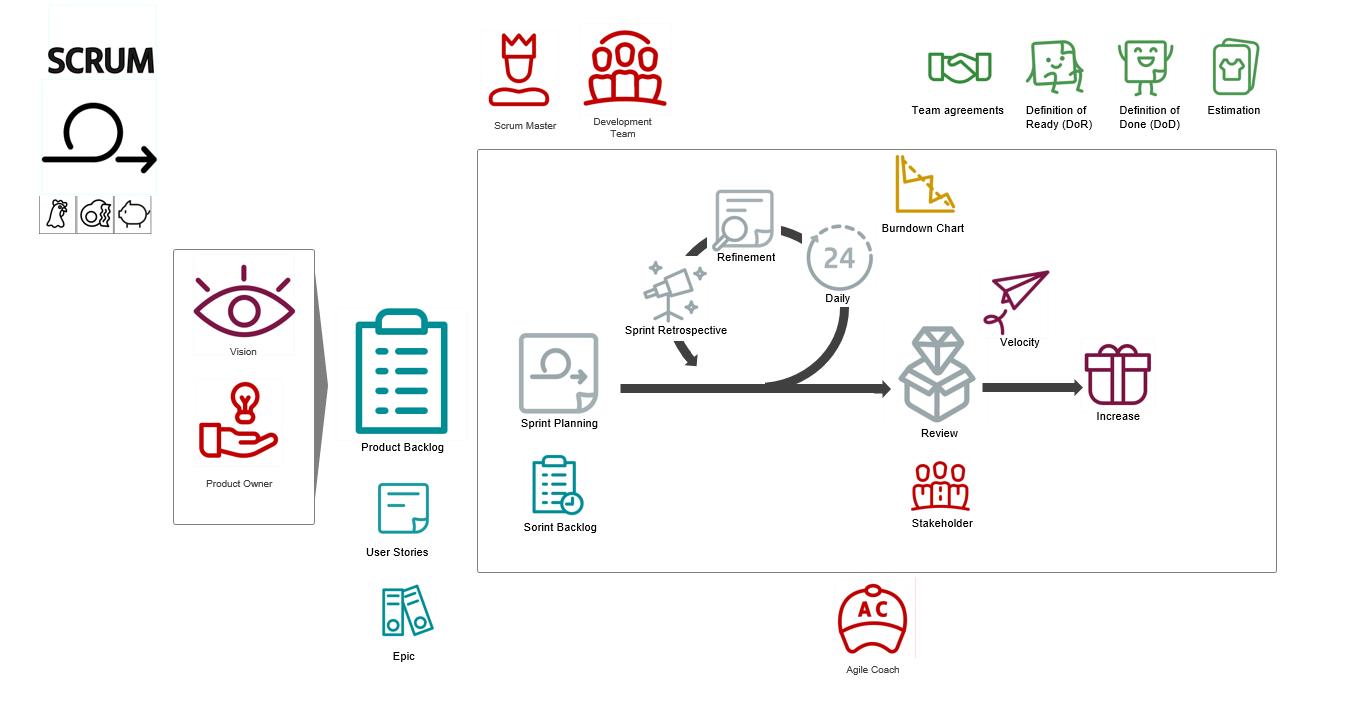 agile glossary flow