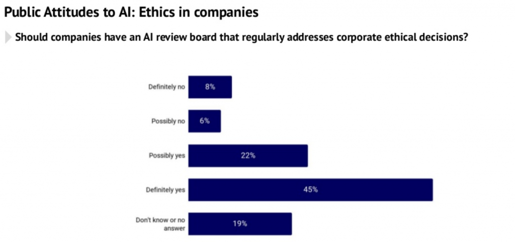 should companies have an AI review board