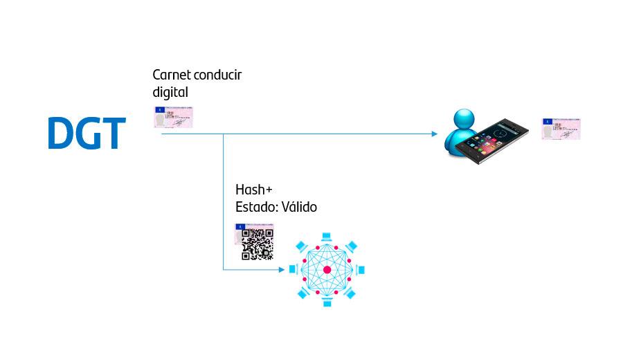 la dgt verifica la validez almacenando en la red de blockchain cuando emite mi carnet