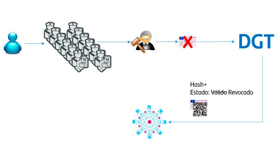 la actualizacion de cambios en el estado de mi carnet digital se hace en la red blockchain
