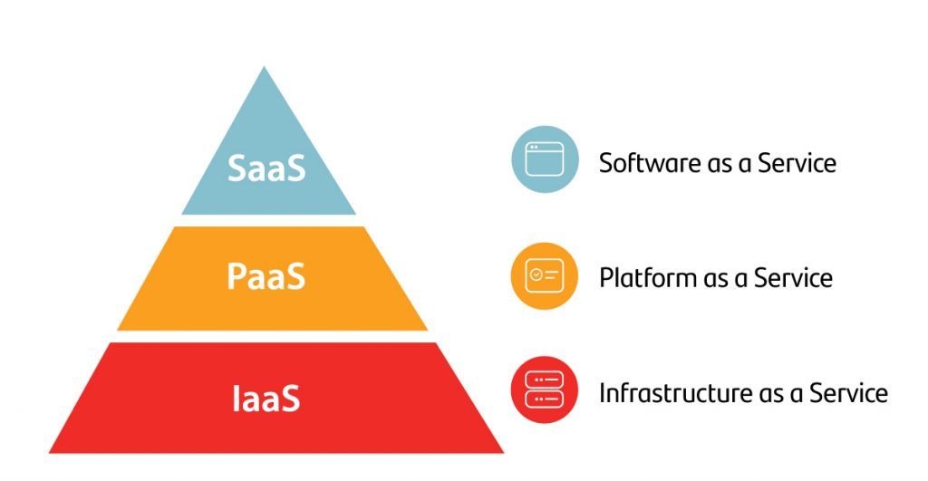 pyramid SaaS PaaS and IaaS