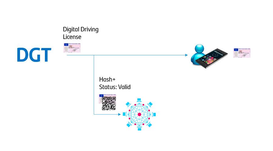 digital driving license blockchain use case