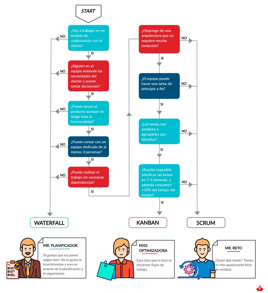 infografia elegir trabajar en agile scrum kanban o tradicional