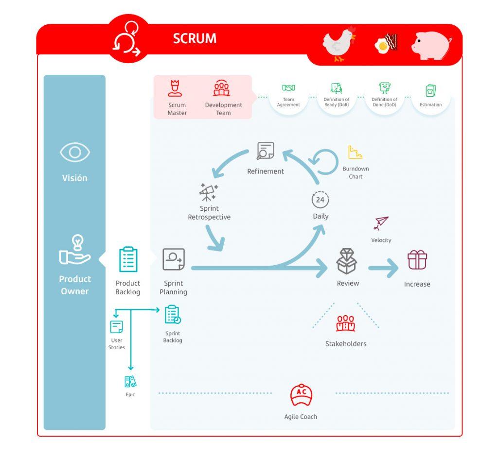 Glosario agile - terminologia ciclo scrum