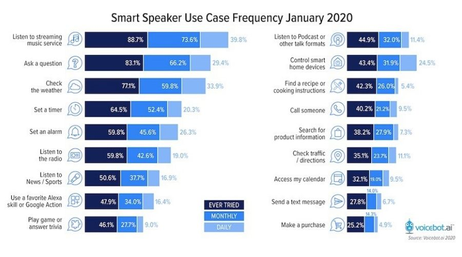 Frecuencia de uso de los Smart Speakers