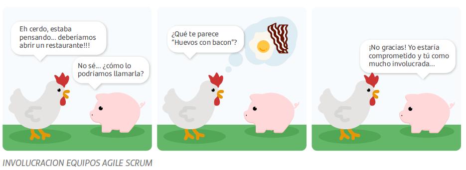 concepto de involucracion trabajando en agile (chiste cerdo y gallina)