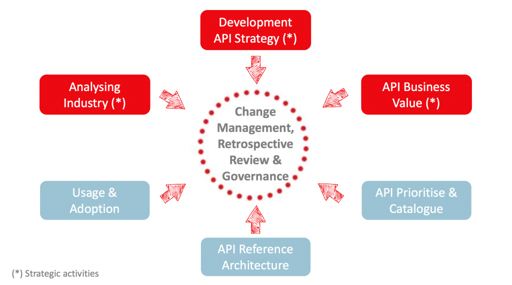 APIs as business strategy change management