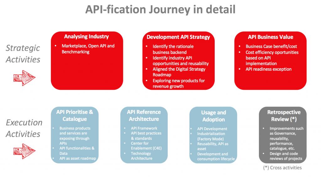 API-fication journey in detail