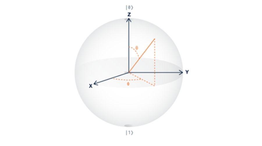 Esfera Bloch