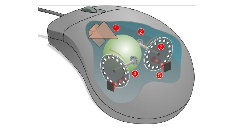 Diagram of a mechanical mouse