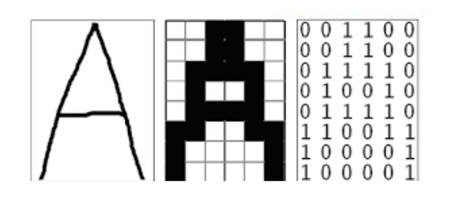 Representación binaria de una imagen