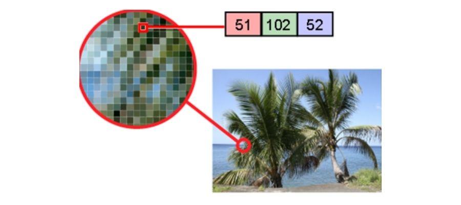 Representación de una imagen a color