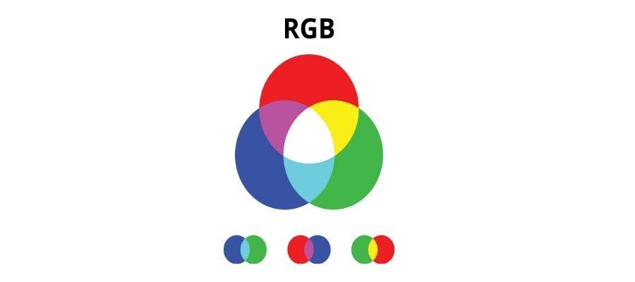 Modelo RGB