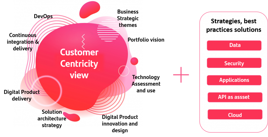 Agile Architecture with Customer Centricity as core