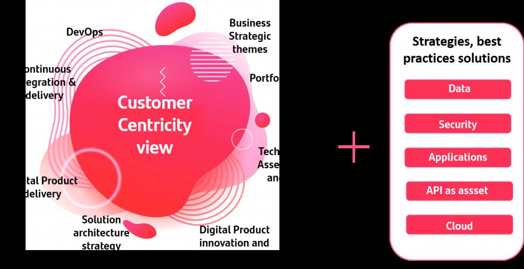 Arquitectura Agile con el centro del cliente como núcleo