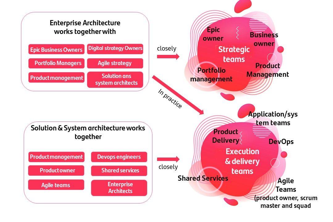 Funciones de arquitectura que interactúan con equipos de otras organizaciones