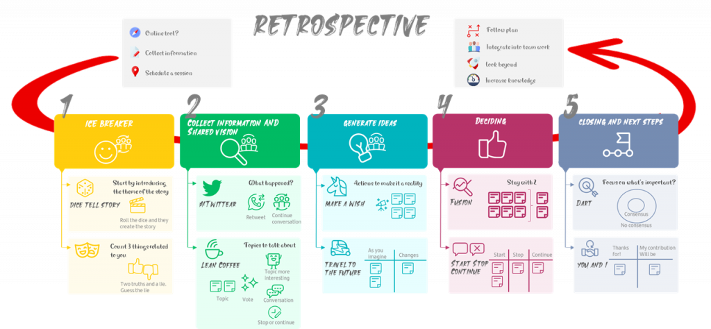 5 pasos para una retrospectiva agile eficiente